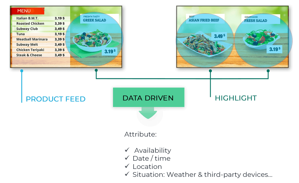 Data Driven Content In Digital Signage